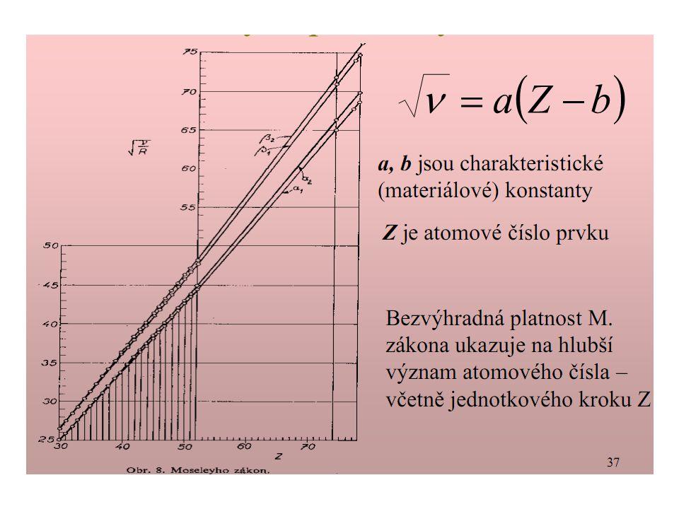 V roce 1913 Henry Moseley experimentálně zjistil, že pro vlnočty čáry Ka v charakteristických spektrech různých prvků platí závislost [xx]: kde z je číslo udávající pořadí prvku v Mendělejevově tabulce.